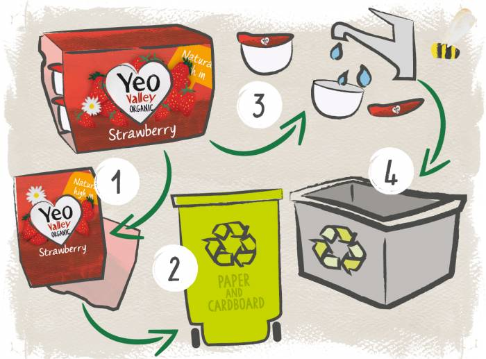 How to recycle your Yeo Valley multipack yogurt pots