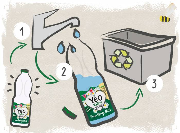 How to recycle your Yeo Valley milk bottle